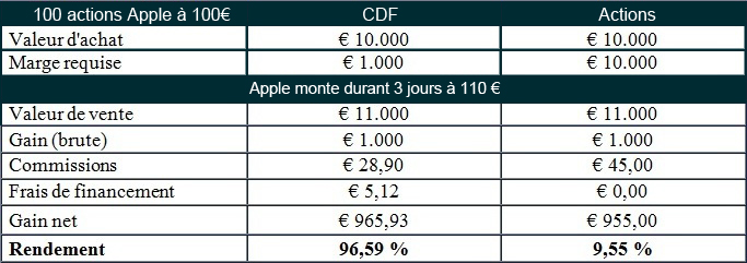 Exemple CDF Apple